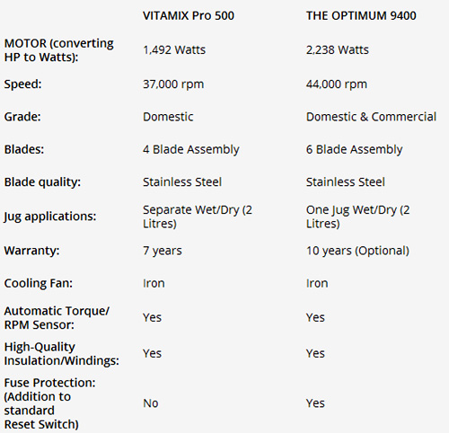 Optimum 9400 v Vitamix